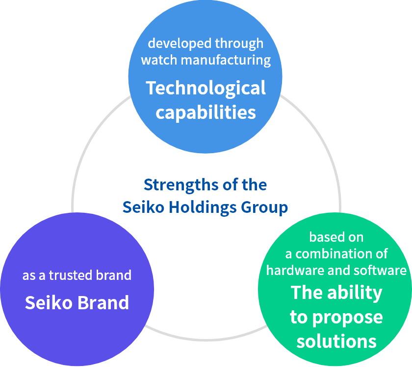 Strengths of the Seiko Holdings Group