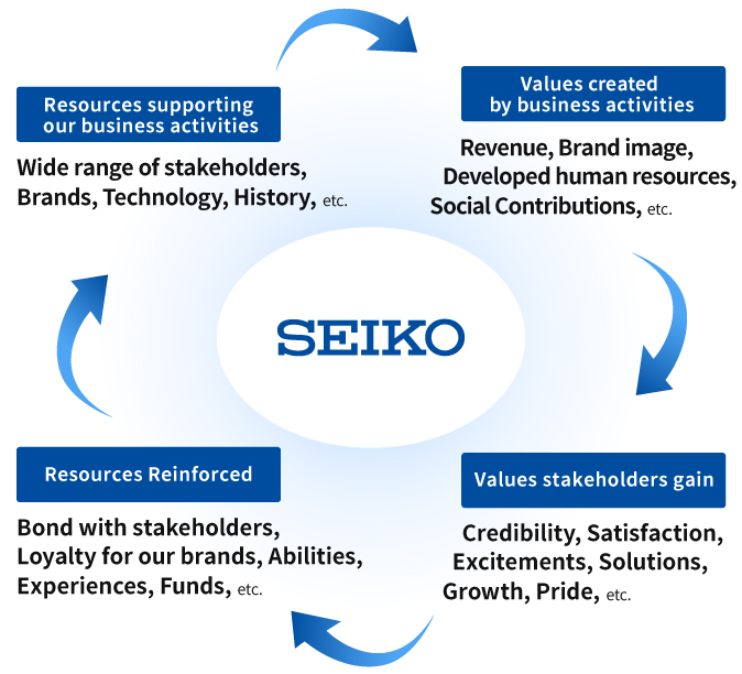 Images on our Value Creation Process