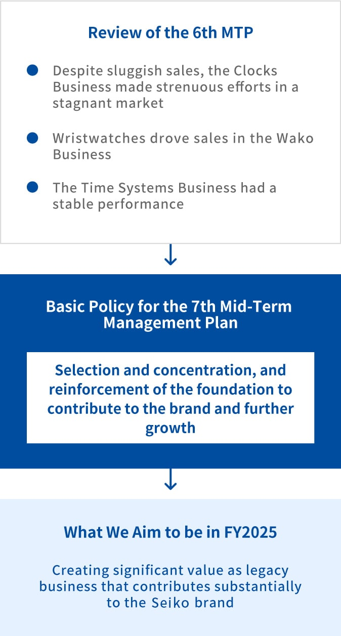 Clock / Wako / Time Systems Business Policies