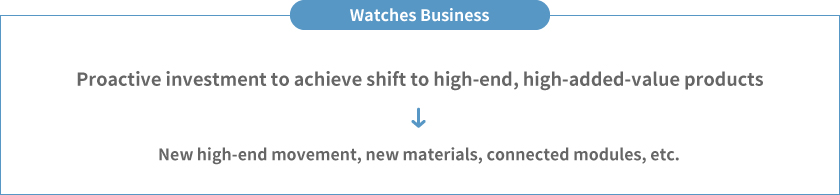R & D for new products of Watches Business