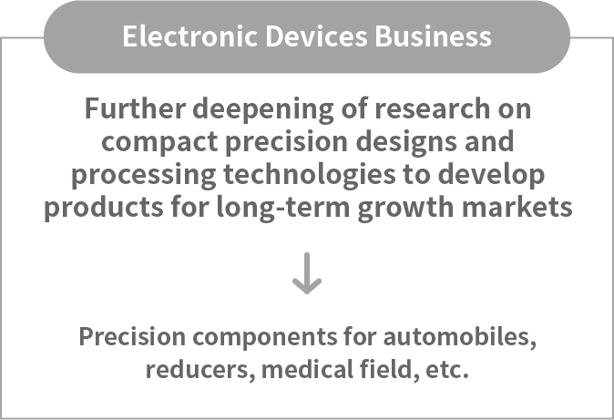 R & D for new products of Electronic Devices Business