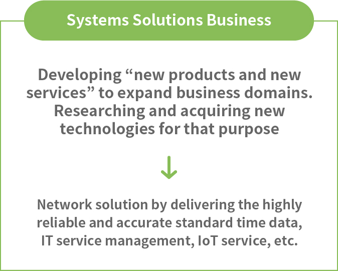R & D for new products of Systems Solutions Business