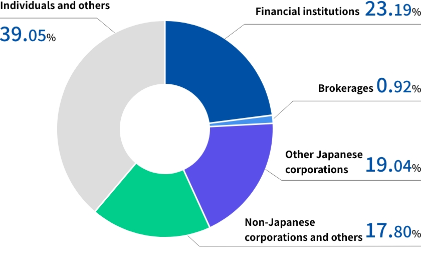 Shareholding composition